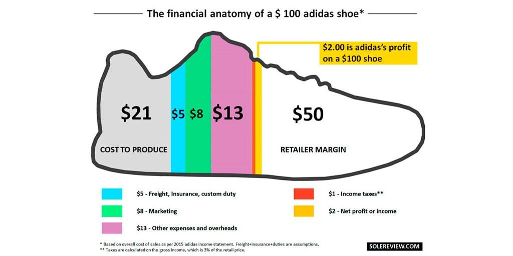 Cuánto dinero cuesta fabricar unas zapatillas de running